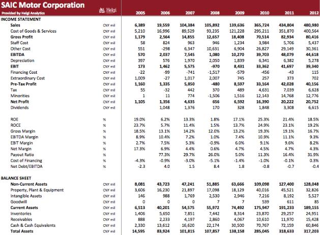 SAIC Motor Corp. in Numbers