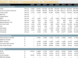 SAIC Motor Corporation in Numbers