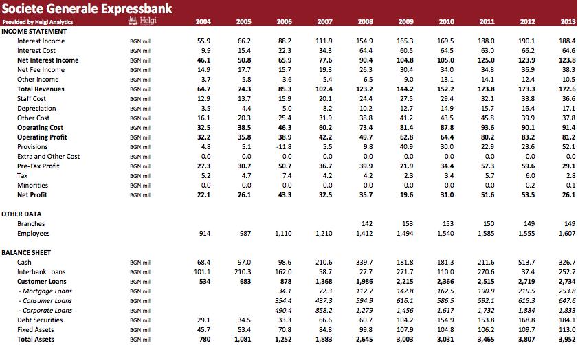 Societe Generale Expressbank in Numbers