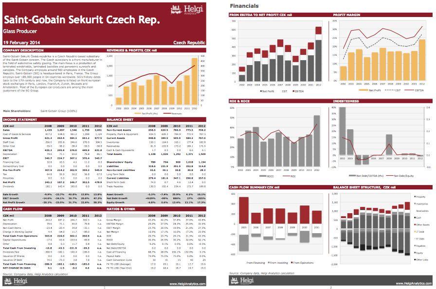 Saint-Gobain Sekurit Czech Rep. at a Glance