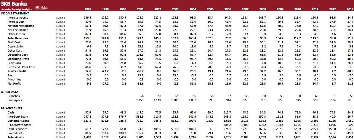 SKB Banka in Numbers