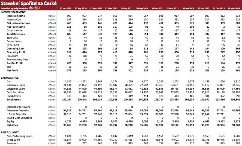 Stavebni Sporitelna Ceske Sporitelny in Numbers