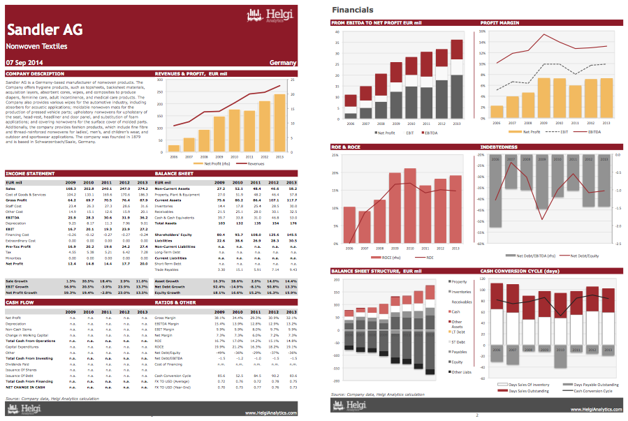Sandler AG at a Glance