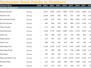 Santander Bank Polska in Numbers