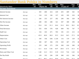 Santander Bank Polska in Quarterly Numbers
