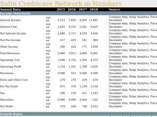 Satin Creditcare Network in Numbers
