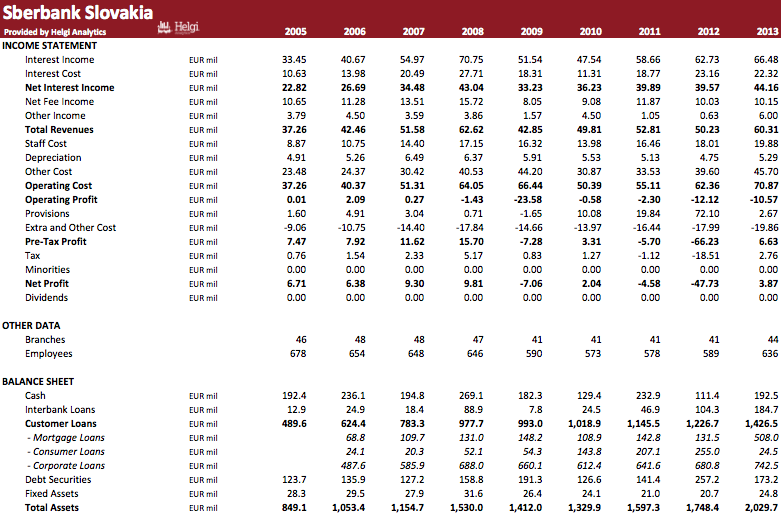 Sberbank Slovakia in Numbers