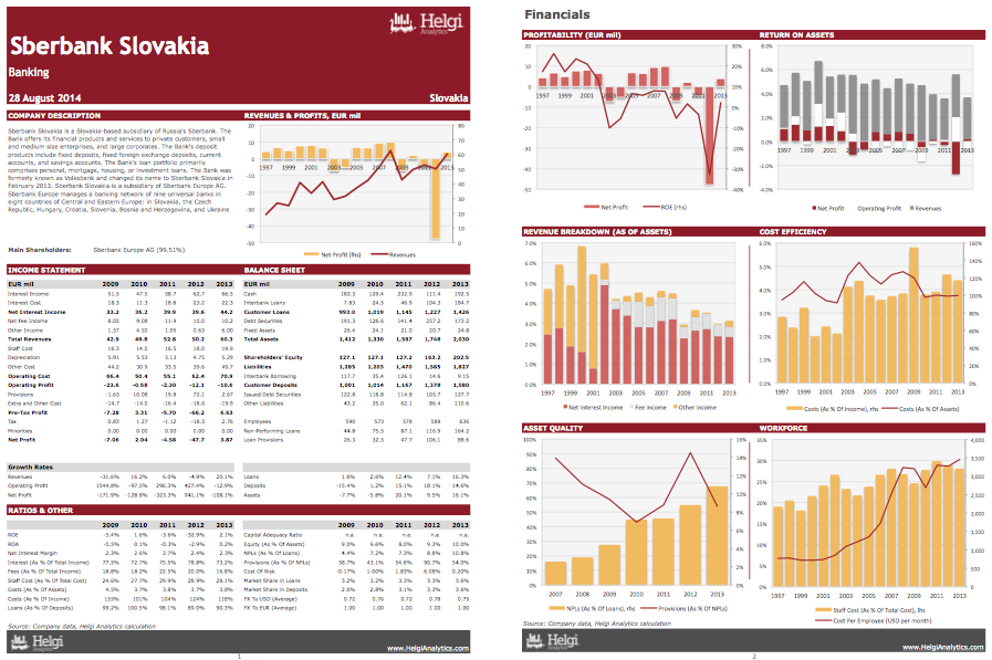 Sberbank Slovakia at a Glance