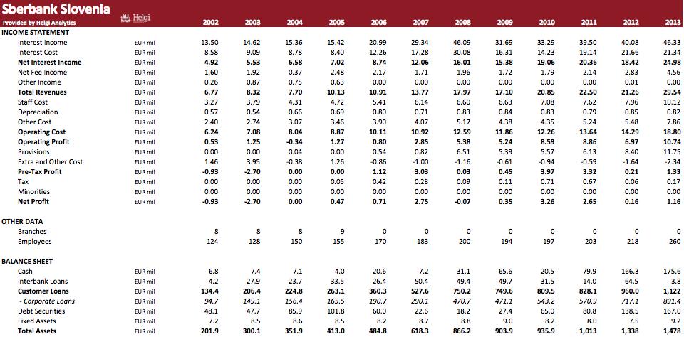 Sberbank Slovenia in Numbers