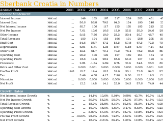 Sberbank Croatia in Numbers
