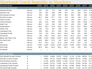 Sberbank Czech Republic in Numbers