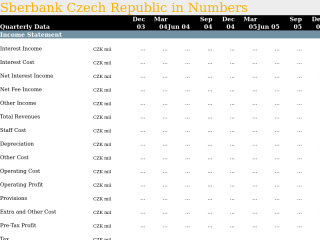 Sberbank Czech Republic in Quarterly Numbers