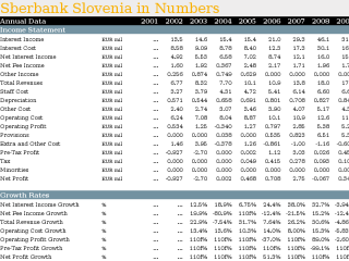 Sberbank Slovenia in Numbers