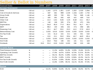 Sellier & Bellot in Numbers