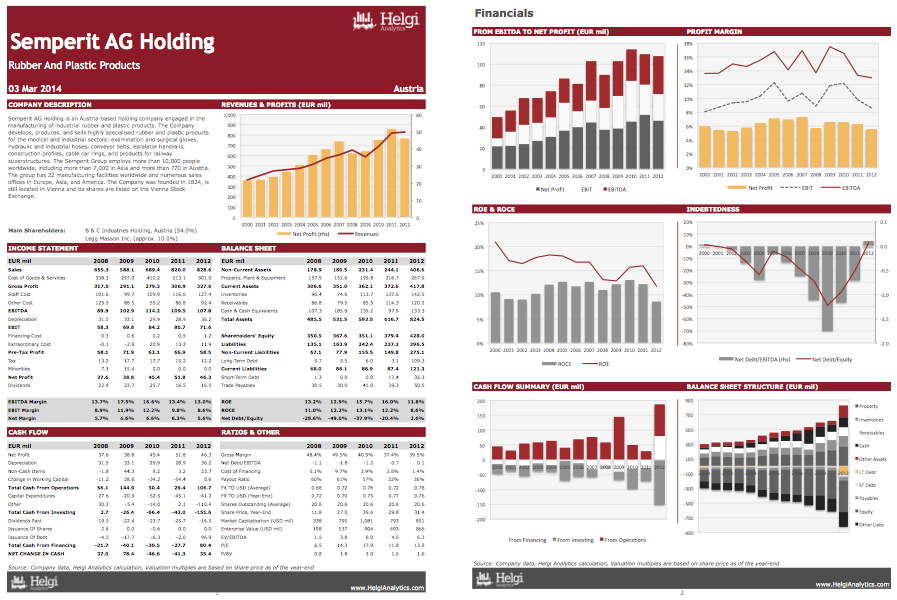 Semperit AG Holding at a Glance