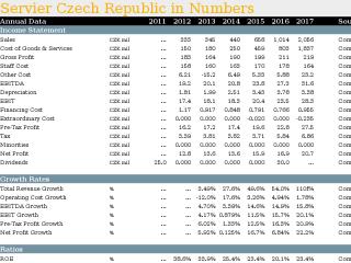 Servier Czech Republic in Numbers
