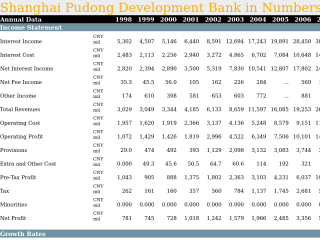 Shanghai Pudong Development Bank in Numbers