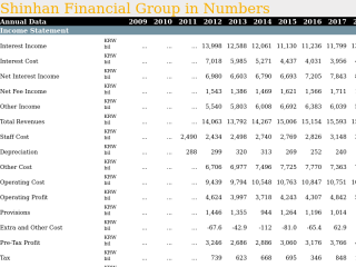 Shinhan Financial Group in Numbers