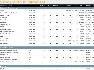 Skoda Auto in Numbers