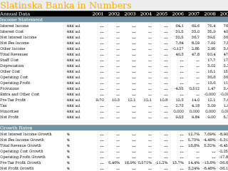 Slatinska Banka in Numbers