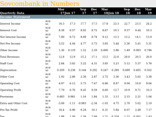 Sovcombank in Quarterly Numbers