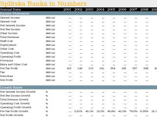 Splitska Banka in Numbers