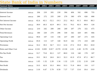 State Bank of India in Numbers