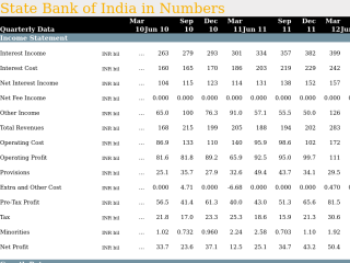 State Bank of India in Quarterly Numbers