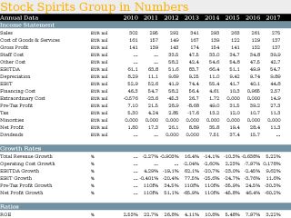 Stock Spirits Group in Numbers
