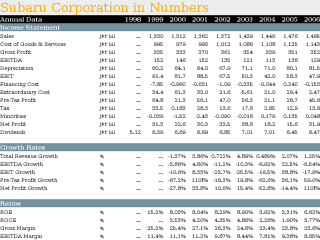 Subaru Corporation in Numbers