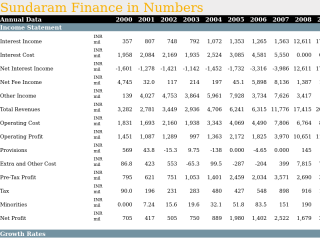 Sundaram Finance in Numbers