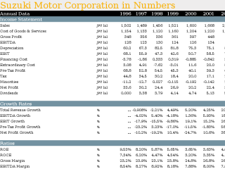 Suzuki Motor Corporation in Numbers