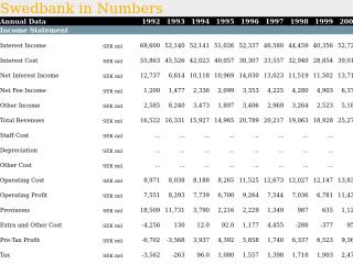 Swedbank in Numbers