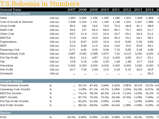 T.S.Bohemia in Numbers