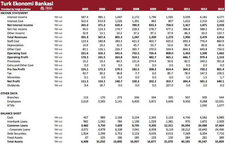 Türk Ekonomi Bankasi in Numbers