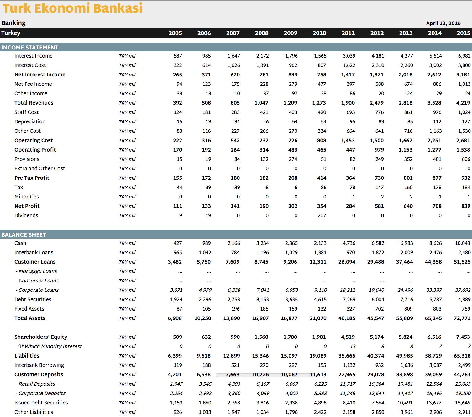 Türk Ekonomi Bankası in Numbers