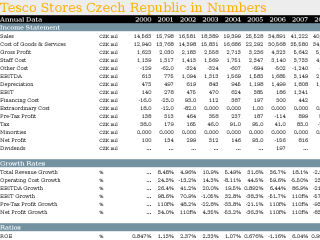 Tesco Stores Czech Republic in Numbers