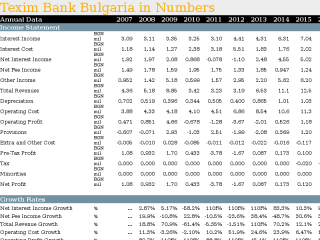 Texim Bank Bulgaria in Numbers