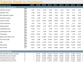 Tokuda Bank in Numbers