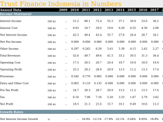 Trust Finance Indonesia in Numbers
