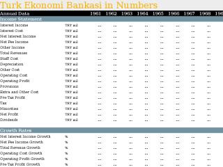 Turk Ekonomi Bankasi in Numbers