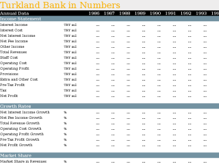 Turkland Bank in Numbers