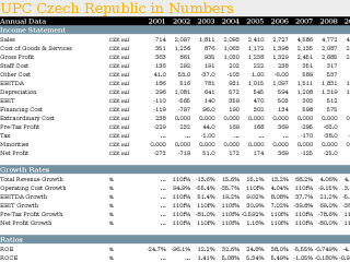 UPC Czech Republic in Numbers
