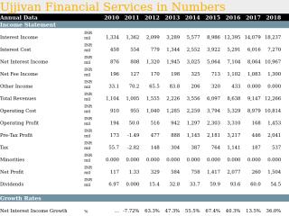 Ujjivan Financial Services in Numbers