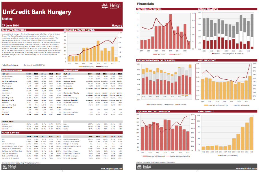 UniCredit Bank Hungary at a Glance
