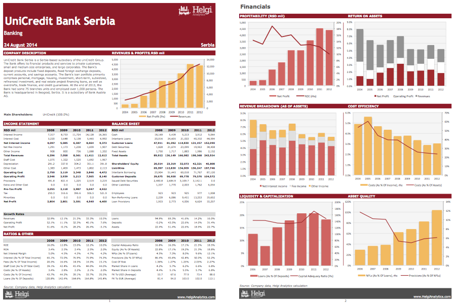 UniCredit Bank Serbia at a Glance
