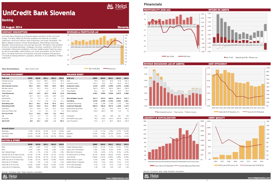UniCredit Bank Slovenia at a Glance