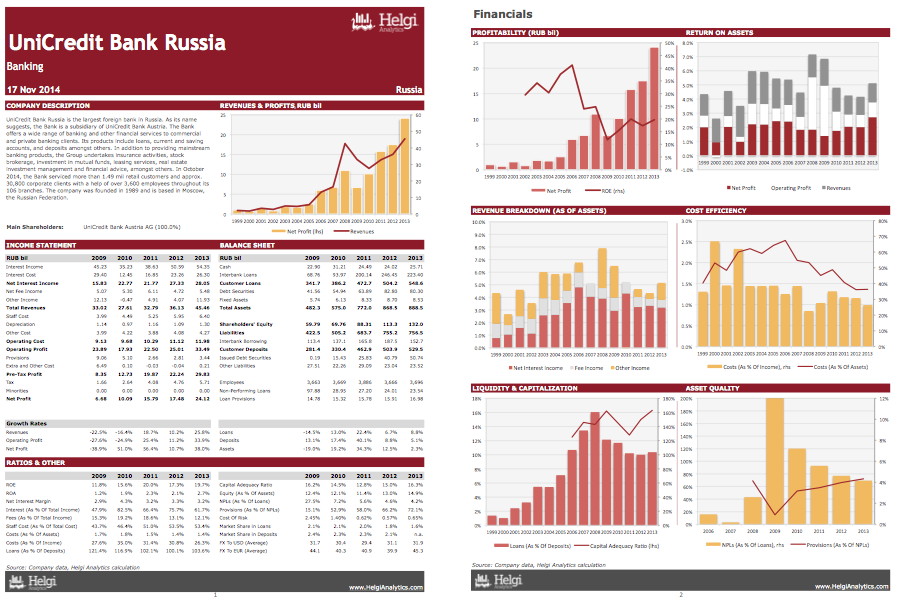 UniCredit Bank Russia at a Glance