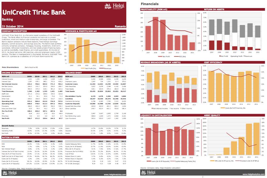 UniCredit Tiriac Bank at a Glance