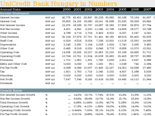 UniCredit Bank Hungary in Numbers